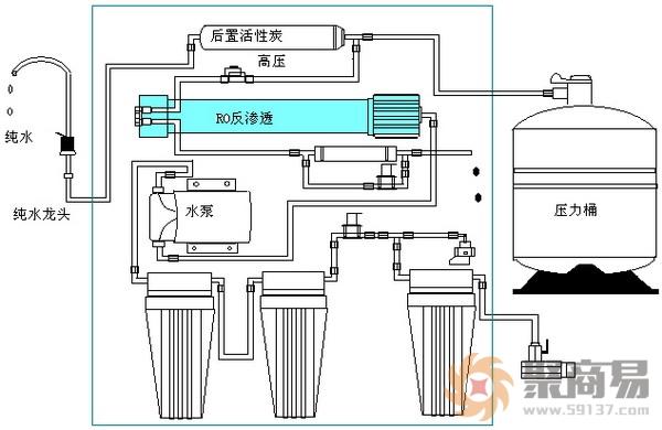 一、家用净水器安装位置的选择安装家用净水器时,一般要对安装位置进行选择,像厨房、客厅、饮水点等地方,一般会是安装的地点。在选择安装位置时,一般要从饮水、排污、用电、维护等的方便性进行考虑,此外,还要对冷天是否容易冻裂、整体是否美观等进行考虑。在安装时,净水器要横平竖直、管线要拉直、整体要美观,这样才能获得更好的安装效果。